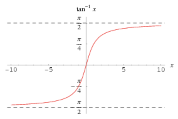 A plot of inverse tangent function, tan^-1(x)