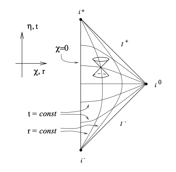 Modern conformal diagram (Carrol 1997)