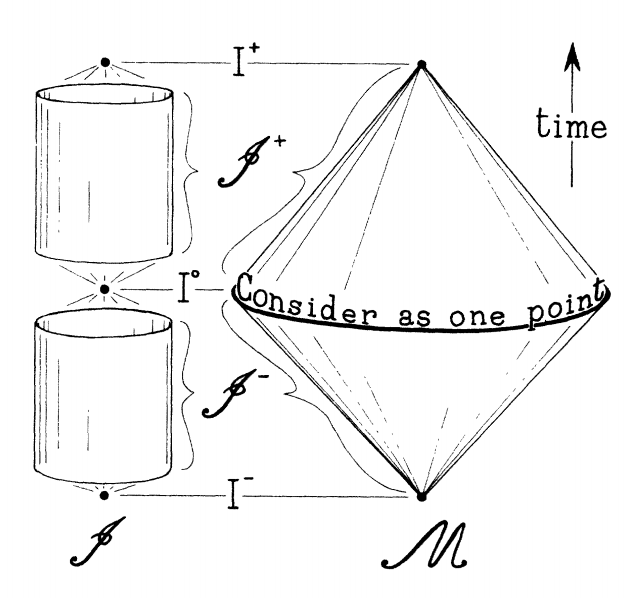 Penrose's 1963 conformal diagram