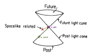 Light cone diagram in spacetime describing which points can and cannot communicate with each other.