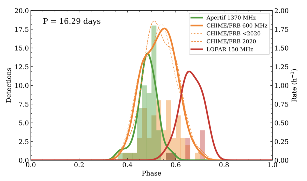 Histograms showing how many bursts from FRB 20180916B were detected by different telescopes at different radio frequencies over the activity window of FRB 20180916B. One histogram from APERTIF at 1370 MHz has most bursts earlier in the window, from a phase of around 0.3 to 0.5. The bursts from CHIME around 600 MHz span a larger range of 0.4 to 0.7 or so in phase. The bursts from LOFAR at 150 MHz are to the right of both the other histograms, ranging from about 0.6 to 0.8 in the activity phase window, though there are only nine bursts detected by LOFAR.