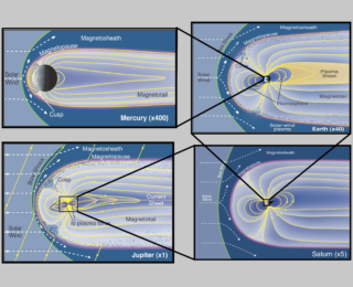 A Tour of Solar System Magnetospheres