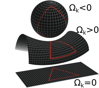 A black sphere, a black negatively curved object and a black plane in front of a white background along with the values of the curvature parameter for each object
