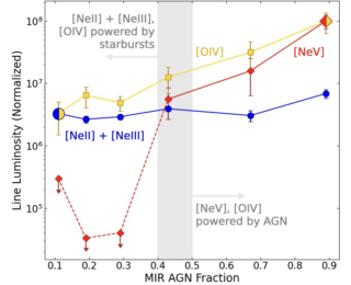 UR: Understanding the Balance of Star Formation and Black Holes in Nearby Luminous Infrared Galaxies