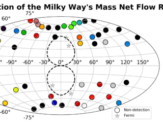 UR: Investigating Spatially Resolved Gas Flows Around the Milky Way