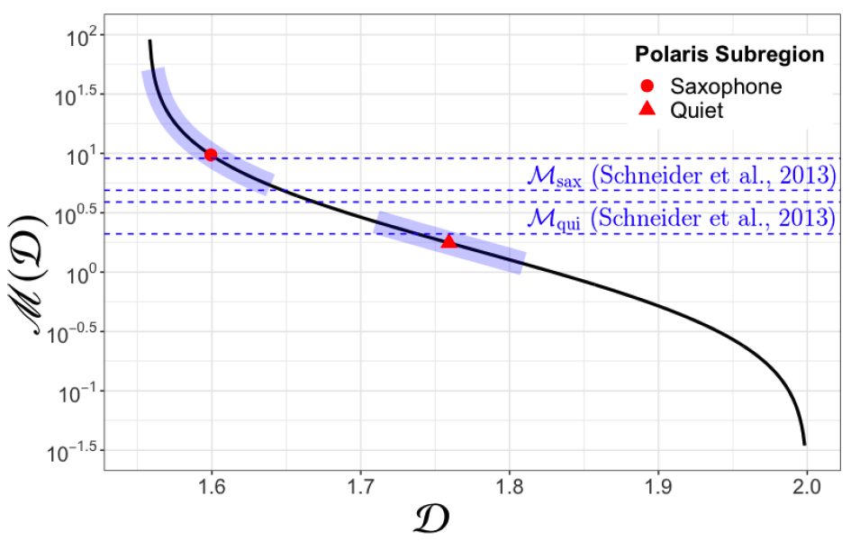 This figure shows the curve relating Mach number (y axis) and fractal dimension (x axis). Two example measurements are shown, as red markers with error bars in blue. The literature derived values for Mach number for two sub-regions of the Polaris flare are shown as blue horizontal bands.
