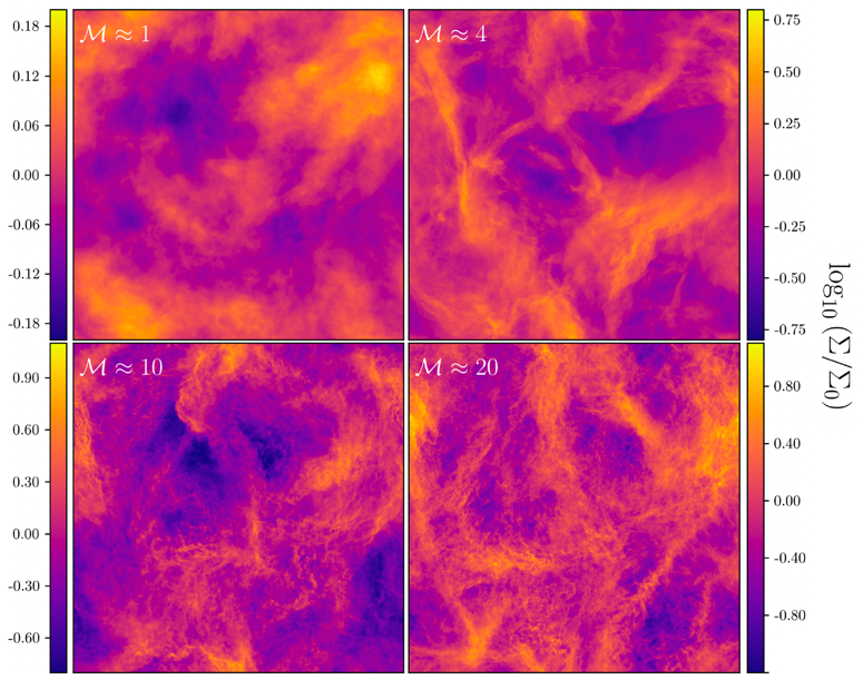 A four panel figure showing the distribution of density in four different simulations. From top left to bottom right, the Mach number increases from about 1 to about 20, and the density distribution becomes correspondingly more complex on smaller scales.
