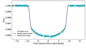 A graph of x) time in hours from mid-transit with 0 in the center, vs y) normalised flux from 0.995 - 1.0. The transit light curve from the K2 mission is shown by pale blue circles. A red line dashed line shows the model for a planet-only model while a dark blue line shows the model for a ringed planet. The models are very similar, therefore the red and blue lines are on top of each other and almost indistinguishable.
