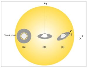 A graphical representation of the area of a yellow star blocked by three ringed planets at different orientations. One planet has face-on rings, covering a large circle of the star, another has rings which are close to edge-on and are only a thin straight strip, while the third shows rings which are edge on but tilted diagonally away from the transit chord.