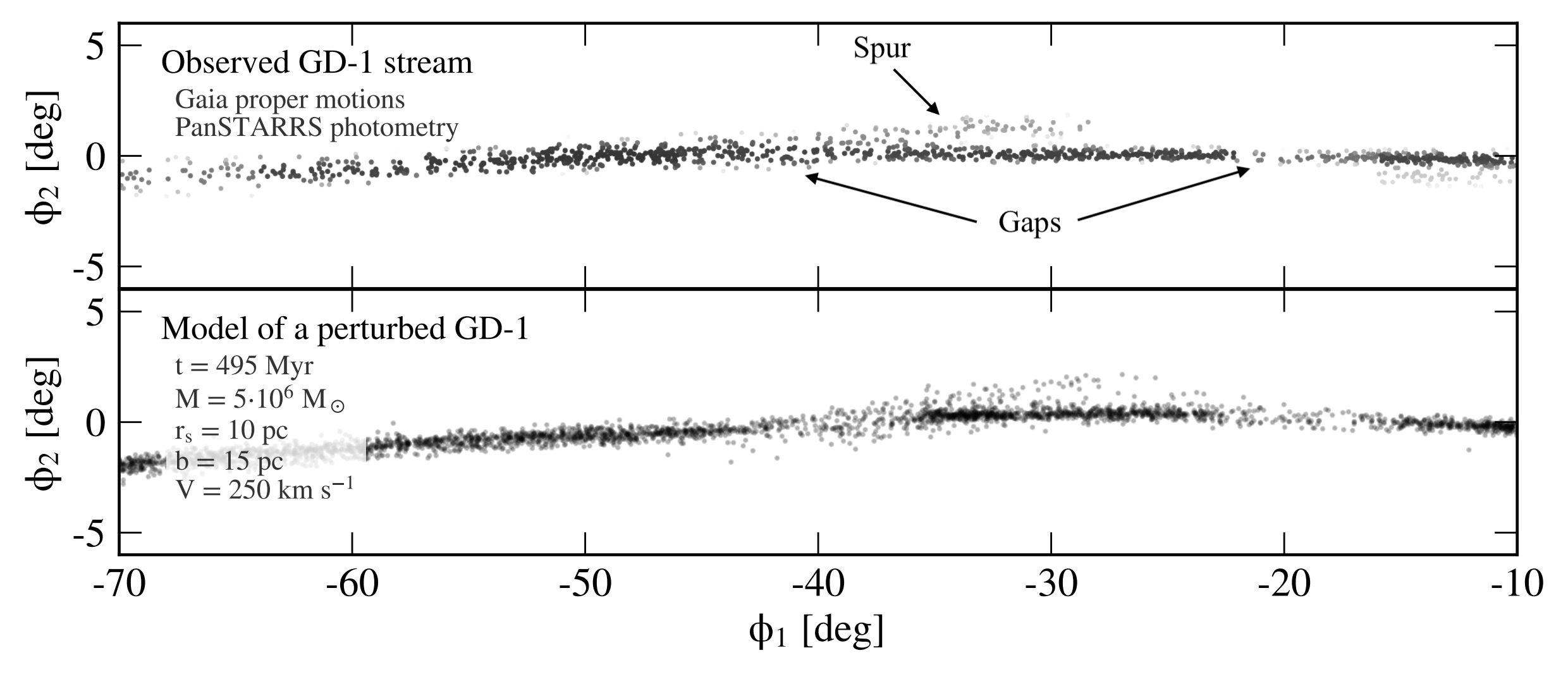 The top panel shows the observed positions of stars in the GD-1 stream, where a spur and gaps are visible. The bottom panel shows a model of the stream's history which includes perturbations from a dark matter subhalo.