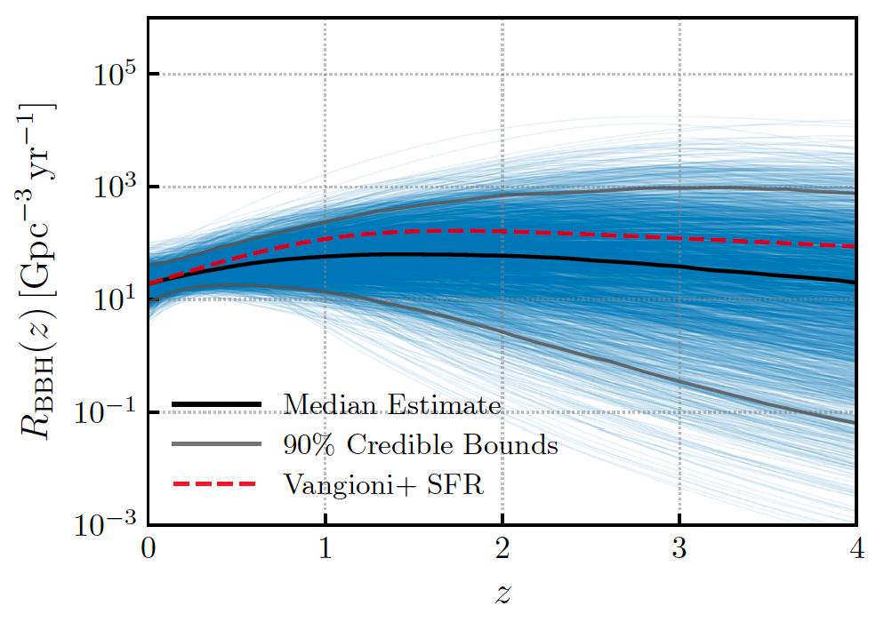 Plot showing the predicted rate of binary black hole mergers as a function of redshift
