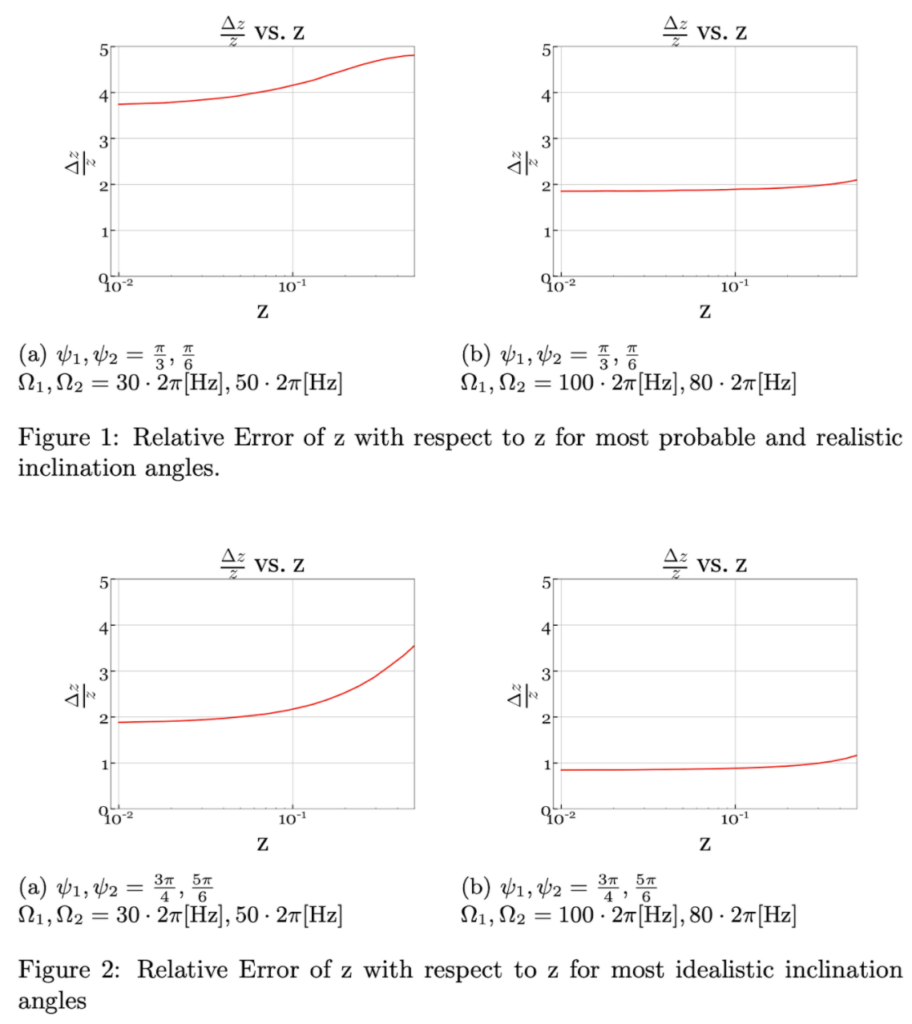 Four graphs showing the relative error of redshift (z) across redshift ranges 0.01 to around 0.4. For the most probable parameters of inclinations and spin frequencies (top left graph), over the range of redshift values, this increases from around 3.8 to 4.8. For the most idealistic parameters (bottom right) this increases slightly from around 0.8 to 1.2 over the range.