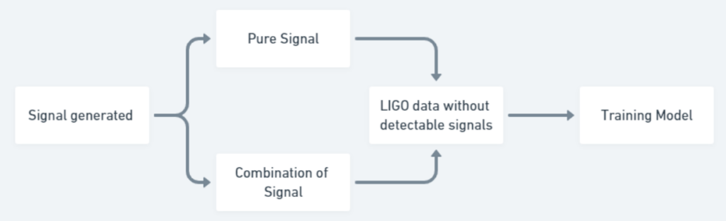 Figure describing the workflow of the data generation scheme. The first step is Signal generated. This splits into two steps, the first is pure signal and the second is combination of signal. Both of these steps feed into the next step: LIGO data without detectable signals. This leads to the final step in the workflow: Training Model.