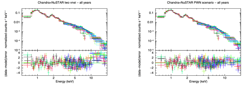 X-ray spectra showing how many X-ray photons were detected at each energy for both Chandra and NuSTAR over three years of observations. The image on the left shows a model with two thermal components does not account for a slight excess of high energy X-ray photons greater than ten kilo-electronvolts. The right image shows the same thing but the model has an absorbed pulsar wind nebula component as well as the two thermal components that appears to account for the high energy X-ray excess.