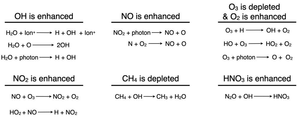 This image shows a number of chemical reactions.