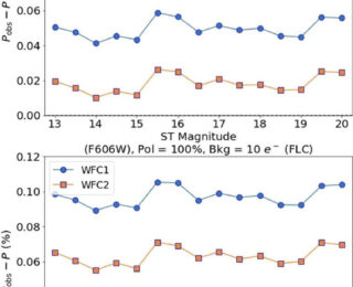 UR: Effects of Post-Observation Data Processing on HST/ACS Wide Field Channel Polarimetry