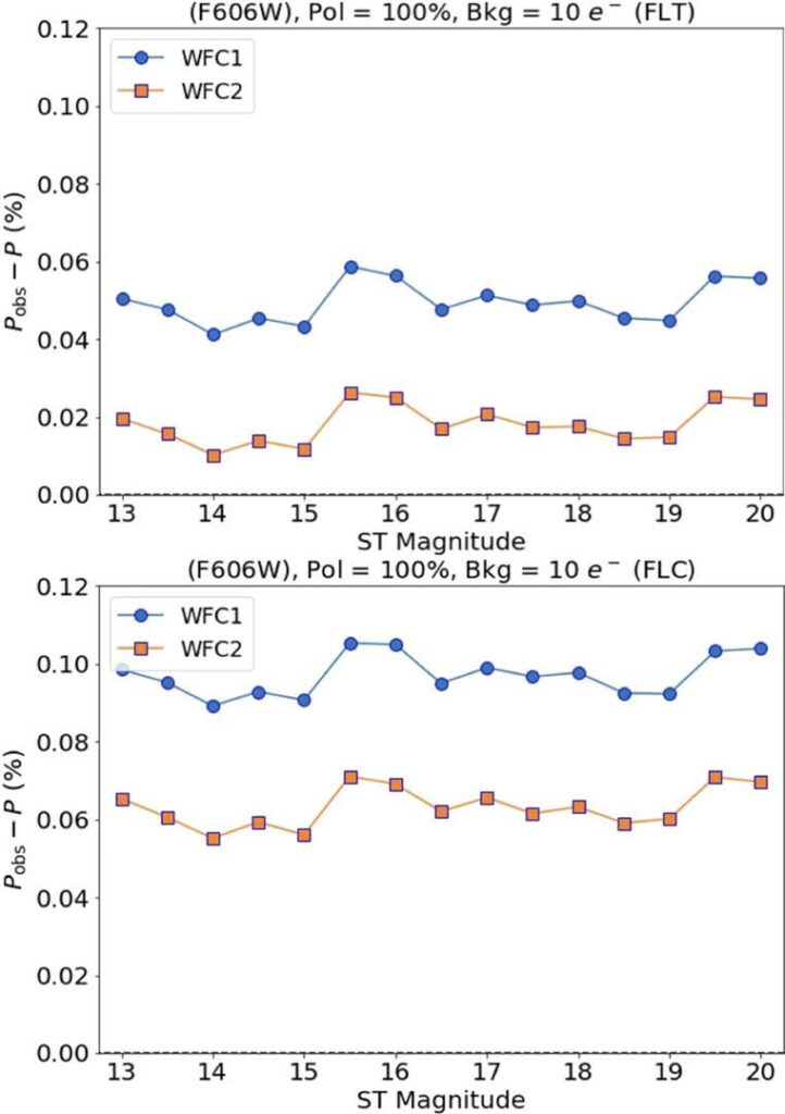 """These plots show the difference between observed (measured) and input polarimetric data plotted against ST magnitude (""""brightness"""") for a non-CTE corrected (FLT, top) and CTE corrected (FLC, bottom) image. The plot shows the results for both Wide Field Channel 1 (WFC1, blue) and Wide Field Channel 2 (WFC2, orange), the two detectors of ACS. Although the polarimetric results for the FLC image are systematically greater than those of the FLT data, this overestimation in the measured data is negligible when compared to other sources of error."""