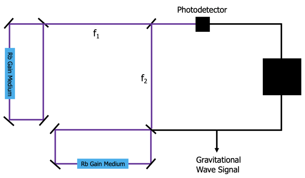 Schematic diagram of the proposed gravitational wave detector.