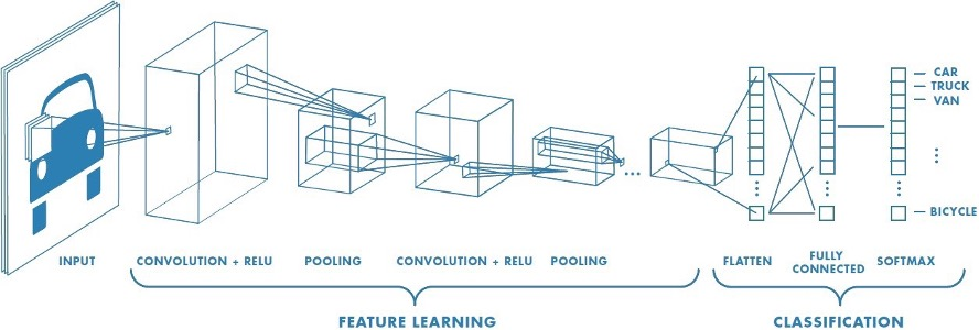 A schematic of how a neural network works.