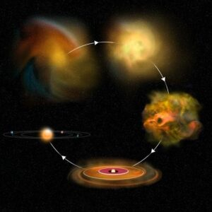 Diagram illustrating the four phases of star and planet formation.