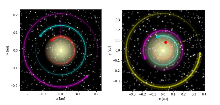 Figure contains two subfigures showing the orbits of multiple planets around their star to illustrate their distances from it. The left subfigure shows three planets in orbit around the star K2-3, with the habitable zone planet being the outer one. The right subfigure shows four planets in orbit around the star GJ 3293, with the two habitable zone planets positioned the second and third from the star.