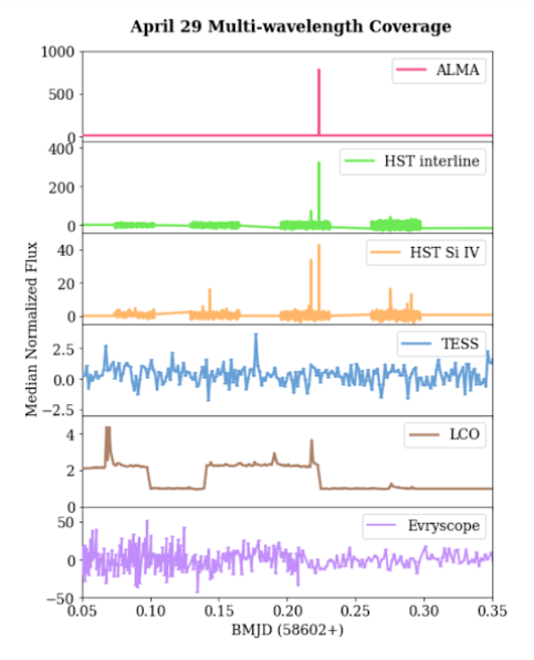 Median normalised fluxes over time from the six listed telescopes and instruments on April 29 2019. Proxima Centauri's flare shows large increases in brightness in ALMA and HST data.