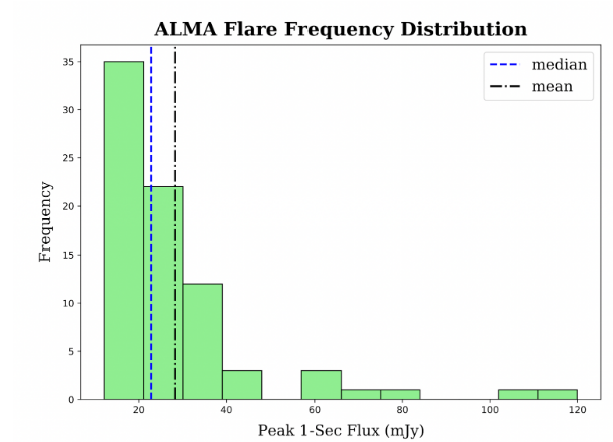 ALMA flare frequency distribution barchart with energies plotted as peak 1-second flux from around 10 to 120 mJy. The most flares occur at lower energies and drop off at higher energies