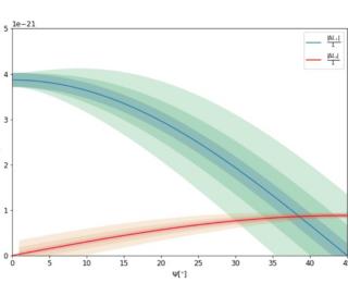 UR: A spectropolarimetric method for predicting the gravitational wave polarisation of LISA verification binaries