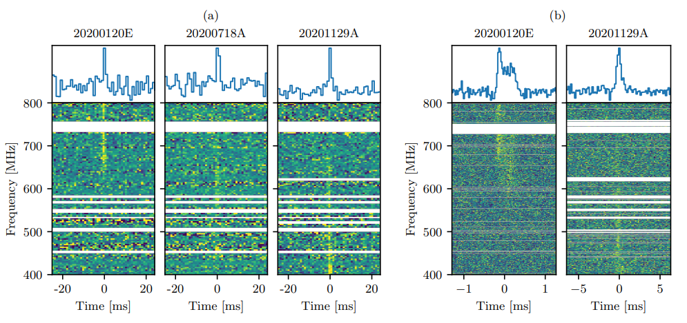 Waterfall plots of intensity data and baseband data for the three bursts detected by CHIME/FRB. The left half shows intensity data for all three busts, with clear peaks; the right half shows baseband data for the first and third bursts only. Many bands have been removed due to interference.
