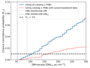 Plot showing probability of chance overlap of FRB and galaxy as a function of the dispersion measure excess. There are two models created using existing FRB catalogs, depending on whether baseband or intensity data is used.