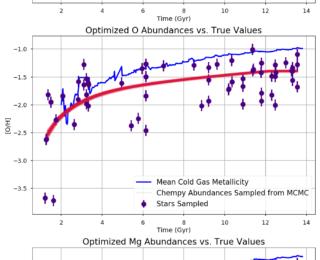 UR: Modeling Chemical Abundance Evolution in Dwarf Galaxies