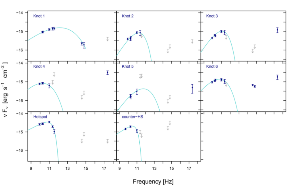 Spectral energy distributions for each of the six knots and the hotspot and counter-hotspot of PKS 2101-490.