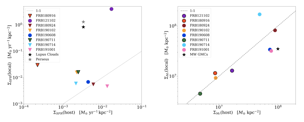 (Left) Comparison between the star formation rate density for different FRBs as compared with the average for the host. FRB 121102 and FRB  180916 are two clear outliers, but all of the other FRBs live in moderate star forming regions as compared to their host. There is not a 1:1 relation between the two. However, many of the data points are upper limits. (Right) Comparison between the stellar mass surface density for different FRBs as compared with the average for the host. There is almost a perfect 1:1 relation between the FRB's stellar mass surface density and that of their host. FRB 190714, FRB191001 and FRB 190608 are slight outliers.