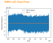 LISA data challenge graphic