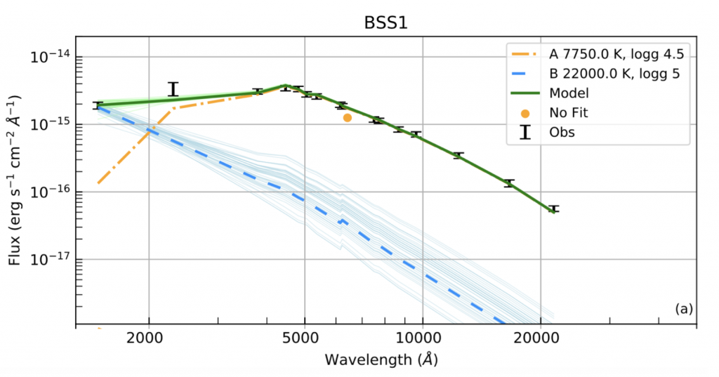 Black points mark the measured brightness of the blue straggler at wavelengths ranging from 2000 A (UV) to 24000 A (mid-IR). An orange line goes through most of the data at wavelengths > 5000 A, but goes below the points at shorter wavelengths. A blue line with significant uncertainty on its slope goes through the shortest wavelength point. A green line (sum of orange and blue lines) passes through most of the points in the figure.