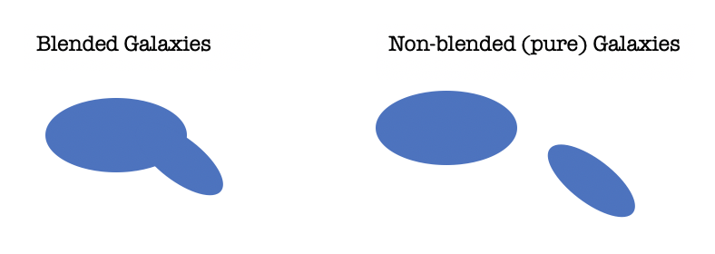 """An simple image to show the difference between blended and non-blended galaxies. On the left is the heading """"Blended Galaxies"""" and below it we see a blue blob that is composed of one oval aligned horizontally, and a smaller oval that is rotated a bit counterclockwise that is overlapping with the first oval, so they do not look like two distinct shapes. On the right, the heading is """"Non-blended (pure) Galaxies"""" and we see the same two ovals, but this time there is space between them so they do not overlap at all."""