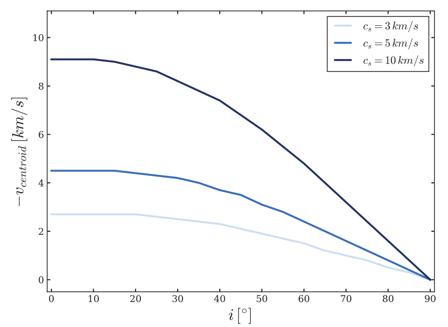 Plot of the doppler velocity as a function of inclination angle at varying sound speeds. The three lines converge at an inclination of 90 degrees.