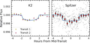 """Figure showing the transit light curve of K2-138g with two plots next to each other. Both plots share the same y axis """"Relative Flux"""" which varies between 1.002 and 0.996. Both plots have an x axis of """"Hours from Mid-Transit"""", varying between -4 and 4, with the plot centered around 0. On the left, the K2 transit model is shown by a blue line at 1.0 relative flux, dropping down 0.999 during transit. The transit lasts between approximately -2 and 2 hours from mid-transit has a slightly rounded bottom. Two transits are plotted on top of the model, with data points roughly every 20 minutes. The first transit is shown by yellow circles and the second by red triangles, with a relatively large amount of scatter around the blue transit model. The plot on the right shows the Spitzer transit. The transit model is again plotted in blue and has a near identical shape to the K2 model, but this time has a flatter bottom. Grey circles are significantly scattered around the model line showing all the Spitzer flux measurements. To show the transit shape of the data more clearly, the grey points are binned to 20 minutes intervals and shown by red circles with small error bars, closely following the transit model."""