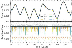 A two panel figure showing the light curves of K2-138 over a period of 80 days. The top panel shows the raw flux of the star K2-138. The flux is represented by a solid black line which varies semi-periodically wtih varying amplitudes, peaking at 100.5% and 99% of the star's normal relative flux. Small colored lines extend vertically from the black line to show the transits of the planets and occur at the same period of each planet. The lines are typically 0.1% long. From shortest period to longest, planet b is shown with red lines, planet c with orange lines, planet d with yellow lines, planet e with green, planet f with light blue and the potential planet g with dark blue. Directly beneath this, the bottom panel shows the flux of K2-138 flattened. The black line is now constant at 100% relative flux across the 80 day width of the graph. The transit depth lines are still shown in the same colours as before, but are also now marked with the letter of each planet. The lines now extend between 0.1% for planet b, to 1.2% for planet e, with the other planets at depths in between. Grey circles are scattered around the lines showing the individual flux measurements.