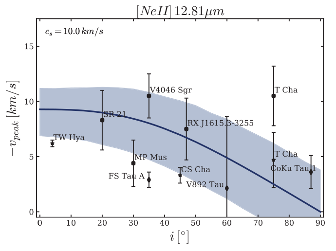 Comparison of modeled doppler velocity as a function of inclination angle to observations.