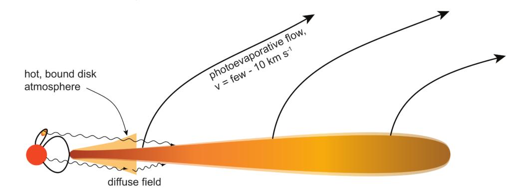 Diagram describing the process of photoevaporation in protoplanetary disks.