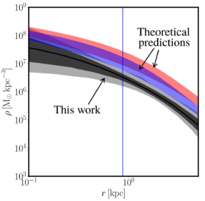 """Graph showing radial density profiles of dark matter halo for And XXI. The horizontal axis is labelled as the distance to the halo centre, and the vertical axis is the dark matter density at this distance. Three lines are shown: one in black, labelled as """"This work"""", and two others in blue and red, labelled as """"Theoretical predictions"""". Each line shows a decrease in density with increasing distance from the galaxy centre. The black line is at a lower density than the blue/red lines, at all distances."""