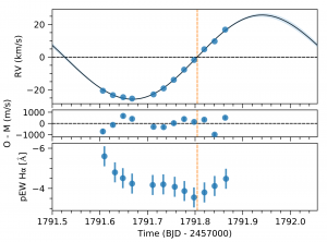 Radial velocity curve for TOI-263. The model is well-fit to the data, and the small, non-periodic residuals are shown below. We also see that the pseudo-equivalent width of H-alpha emission sees a minimum when the brown dwarf is eclipsed by its host star.