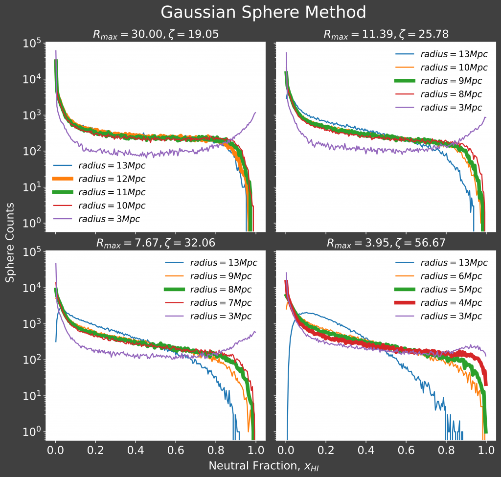 Plot showing four graphs, one for each of the simulations presented in figure 1. At Rmax 30.00, the best fit radius is 11 or 12 Mpc, at Rmax 11.39 it is 9 Mpc, at Rmax 7.67 it is 8 Mpc and at Rmax 3.95 it is 4 or 5 Mpc.