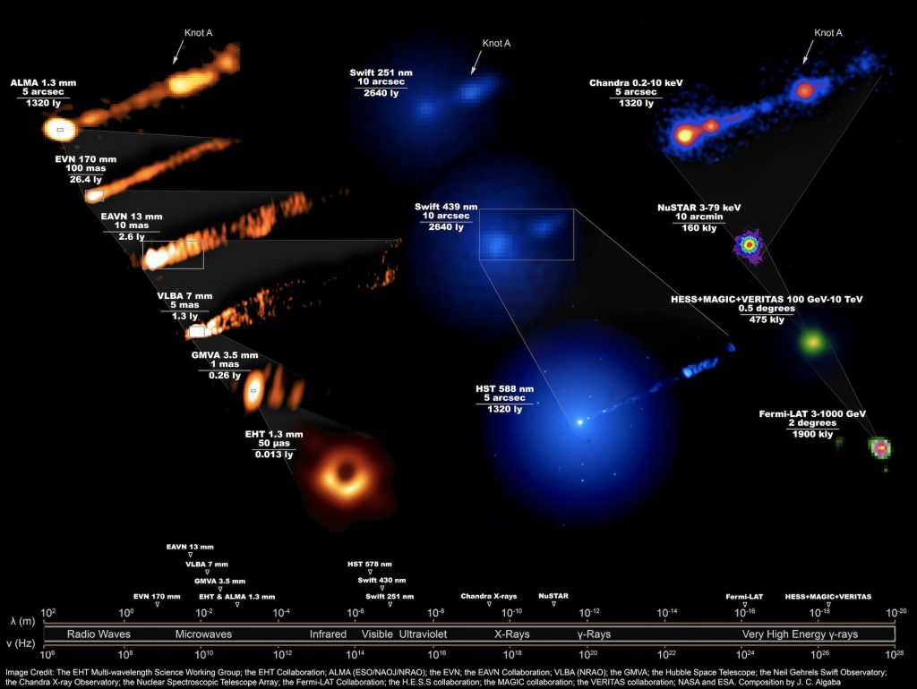 Images of M87 at different wavelengths zoomed in on various scales
