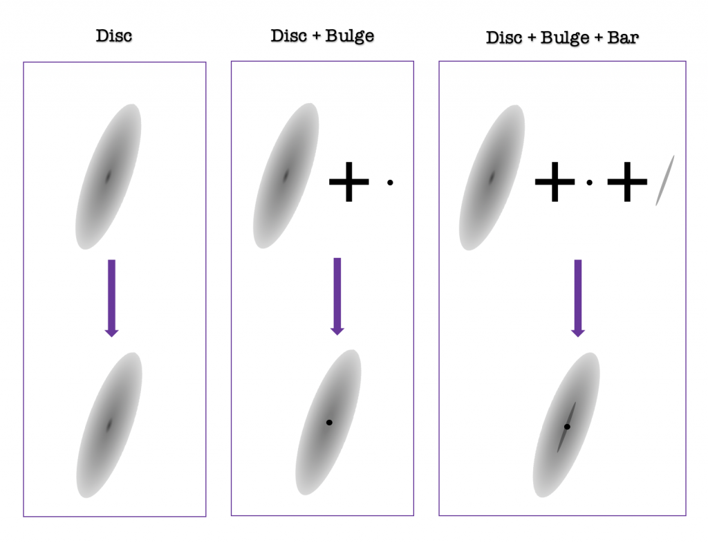 """The image shows three panels titled """"Disc"""", """"Disc + Bulge"""" and """"Disc + Bulge + Bar"""" going from left to right, respectively. In the first panel at the top there is a rather thin oval shape with a grey color gradient, getting radially darker toward the center of the oval. This represents a disc component of a galaxy. Below this is a purple arrow pointing to the same shape, indicating that some galaxies are just composed of one disc component. As we move to panels to the right, we add on more components. The middle panel shows the same grey disc plus a small black dot at the top, which come together at the bottom of the panel. The black dot represents a bulge component and is placed directly on top and in the center of the grey disc. The rightmost panel shows the same disc and bulge components, plus a small grey sliver that is a very thin oval shape, which represents a galaxy's bar. Down below is an image showing all three components put together--the disc, in the middle and aligned with the disc being the bar, with the bulge in the center of it."""