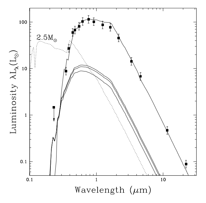 An SED plot shows five blackbody curves from star systems of varying masses. The SED for the 2.5Msun star emits strongly in the UV, which shows that the companion to V723 Mon is not a Main Sequence star (as it is estimated to be 3Msun).