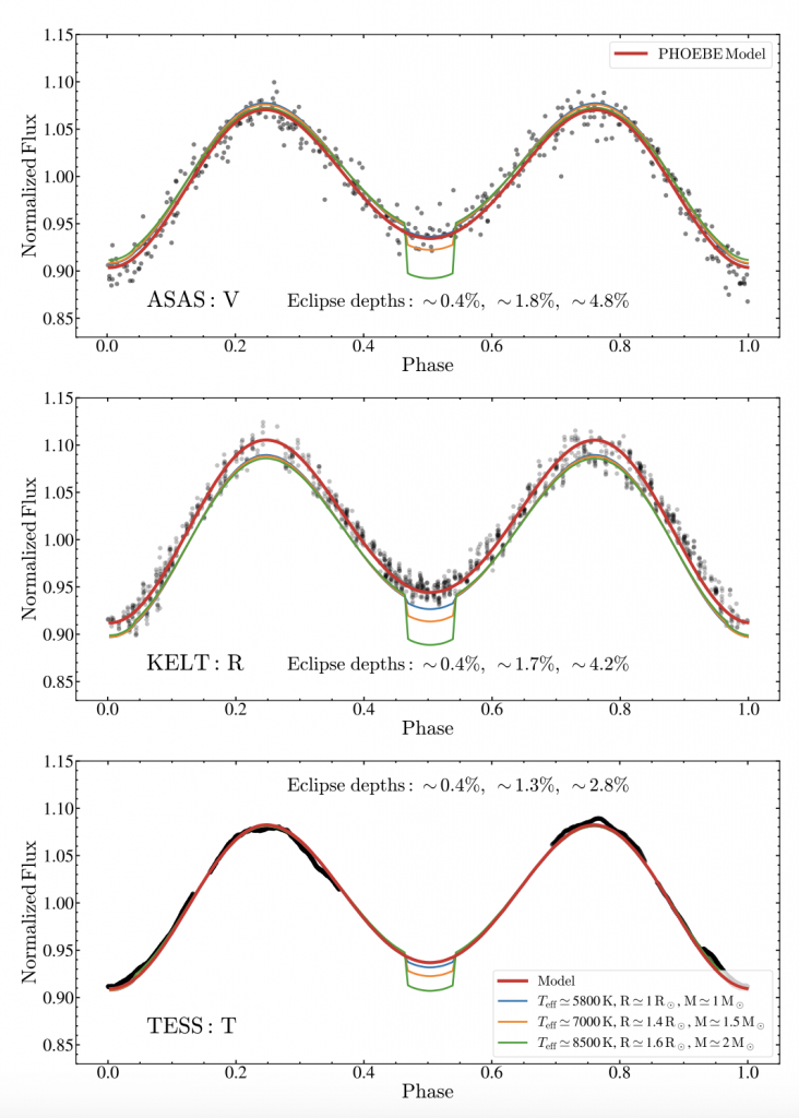 Three light curves from ASAS, KELT, and TESS are shown. They are fitted with various models of eclipsing binary systems.