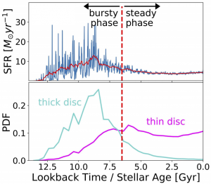 "Plot made up of two panels. Horizontal axis represents lookback time/stellar age, going from 13 Gyr to 0 Gyr. Top panel shows the star formation rate of a galaxy, which is very noisy from 13 Gyr to approximately 7 Gyr (labelled the ""bursty phase""), then much smoother after 7 Gyr (labelled the ""steady phase"". Bottom panel has two lines showing the distribution ages of stars in thick and thin disc. Age of the thick disc stars peaks before the transition from bursty to steady phase, while the thin disc stars are mostly formed during the steady phase."