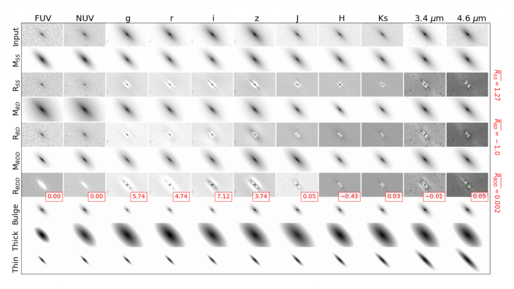This image shows an 11 by 10 grid of galaxy components. Each panel in the grid looks pretty similar in shape and color--a pretty thin grey oval with a radial gradient getting darker toward the center. The ovals change shape depending on the component they are models of--the thick disc (second to last row) is much larger and darker than the thin disk (bottom row) or bulge (third from bottom), which are both much thinner and dimmer.